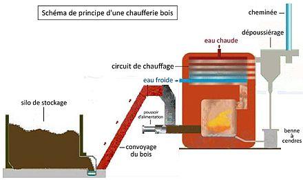 Chaufferie bois energies naturels for Pouvoir calorifique du bois de chauffage