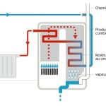 Chaudière à condensation gaz