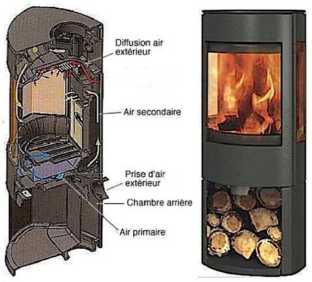 poele a bois double combustion energies naturels. Black Bedroom Furniture Sets. Home Design Ideas