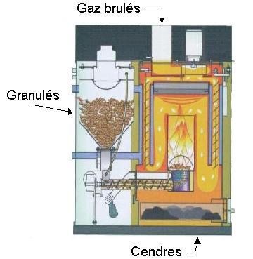 Pellet de chauffage energies naturels for Chaudiere bois et pellet