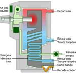 Chaudière gaz fonctionnement