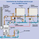 Chaudière chauffage central gaz