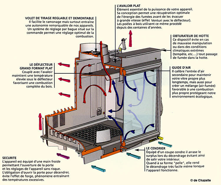systeme de chauffage au bois les nergies naturels. Black Bedroom Furniture Sets. Home Design Ideas
