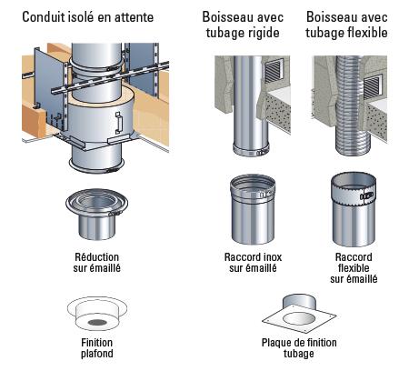 Montage poele a bois energies naturels for Conduit de poele a granule