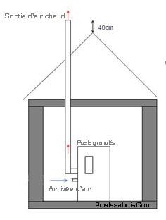 Installation poele a granule energies naturels - Cout installation poele a granule ...