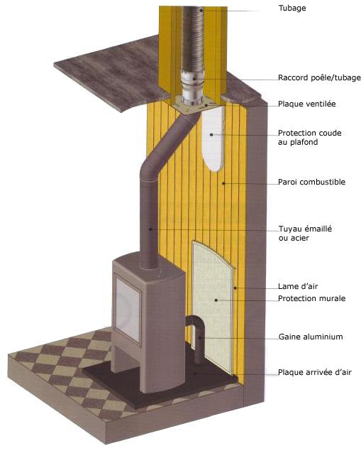tube poele a bois energies naturels. Black Bedroom Furniture Sets. Home Design Ideas