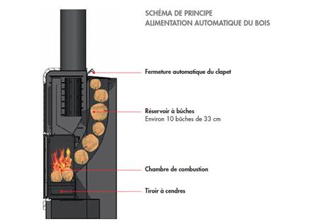 chaudiere bois chargement automatique energies naturels. Black Bedroom Furniture Sets. Home Design Ideas