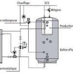 Chaudiere bois eau chaude sanitaire