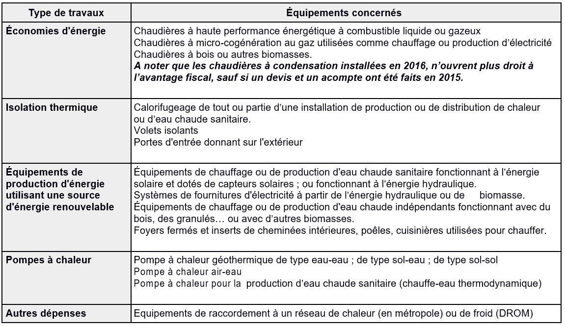 Credit impot 7ga energies naturels - Credit impot chaudiere 2017 ...
