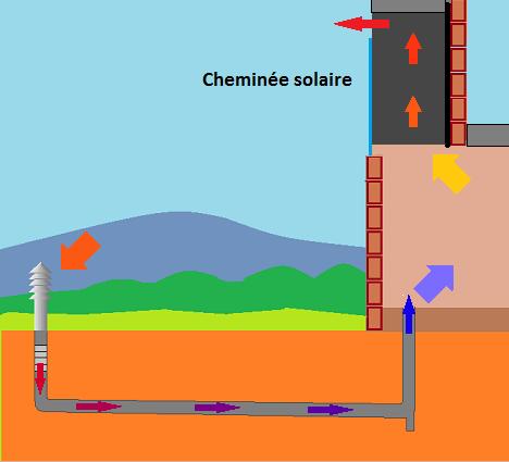 Chemin 233 E Solaire Energies Naturels