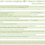 Credit impot transition energetique calcul