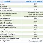 Crédit impot économie énergie 2013