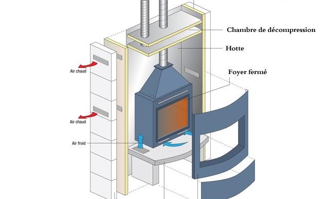 Foyer ferm energies naturels for Pose insert cheminee normes