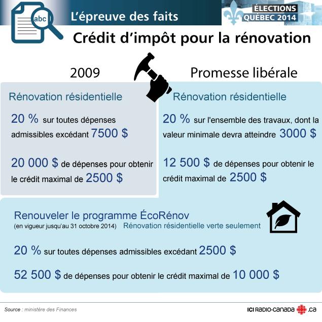 Credit D'impot Renovation