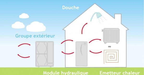 Disjoncteur courbe d pompe a chaleur energies naturels - Credit impot pompe a chaleur ...