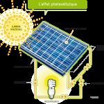 Les plaques photovoltaiques