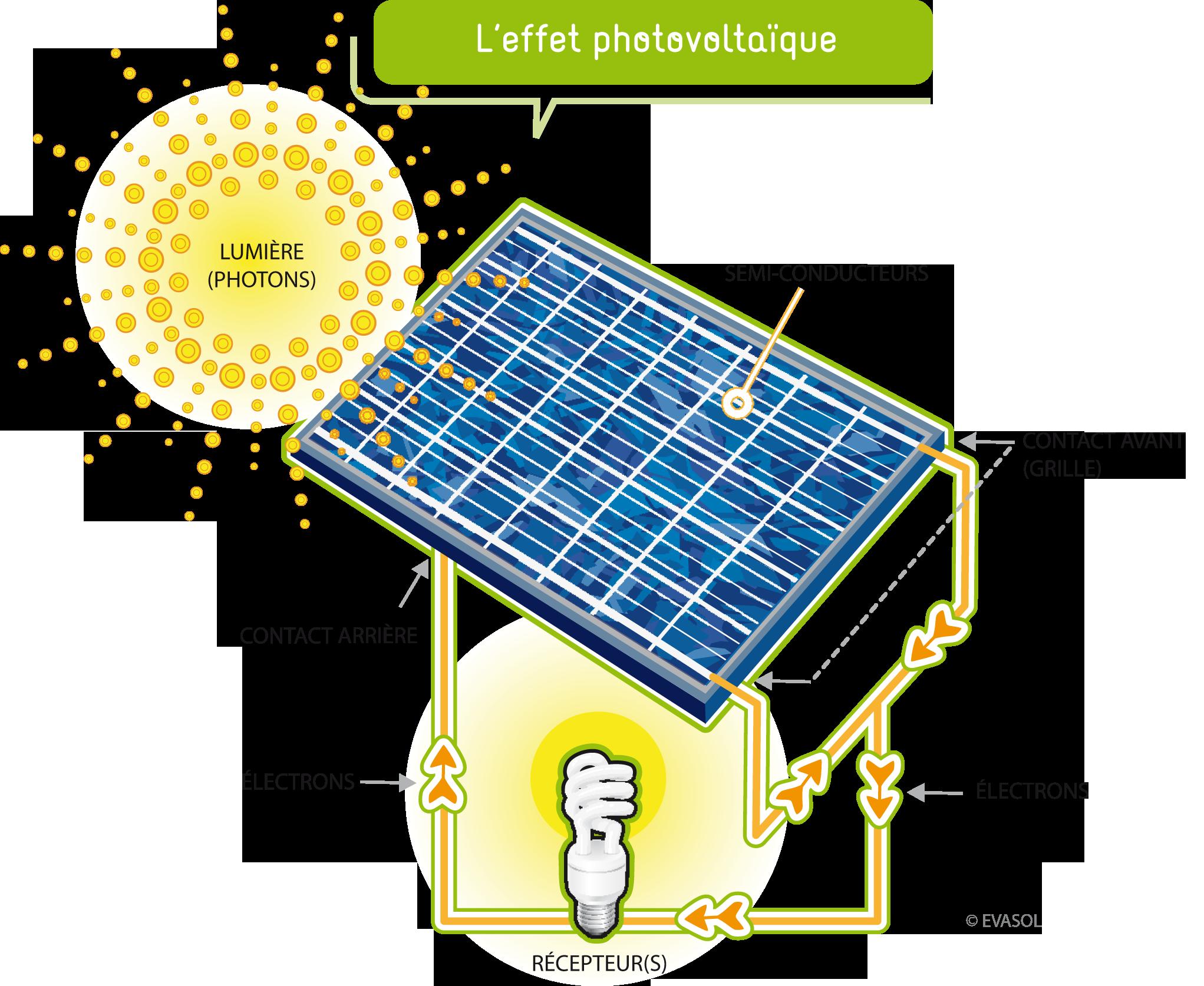 panneaux photovoltaiques fonctionnement energies naturels. Black Bedroom Furniture Sets. Home Design Ideas