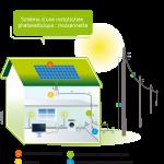 Les panneaux photovoltaique