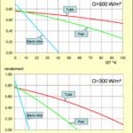 Rendement panneau photovoltaique