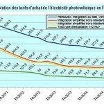 Cellule photovoltaique prix