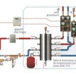 Chauffage pompe a chaleur reversible