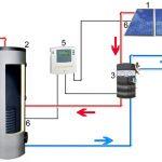 Kit chauffe eau solaire