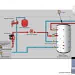 Pompe à chaleur a eau