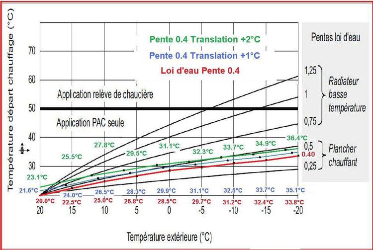 Pompe chaleur loi d 39 eau energies naturels - Courbe de chauffe ...