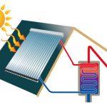 Eau chaude solaire