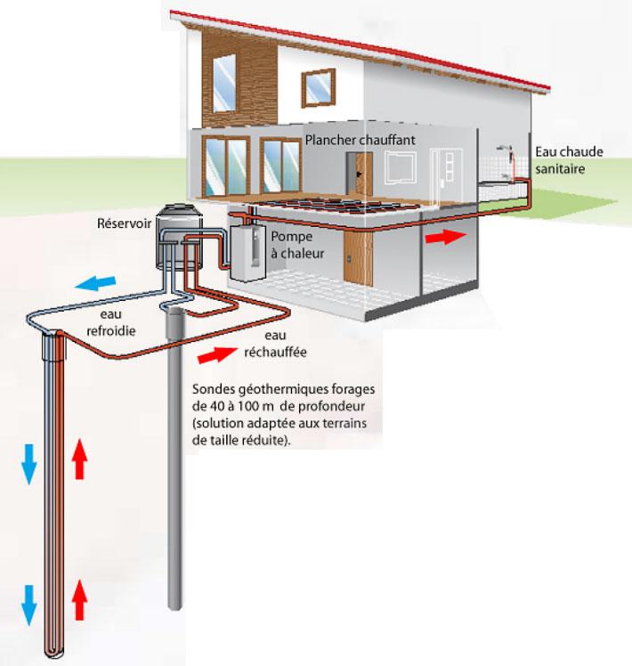 pompe geothermie energies naturels. Black Bedroom Furniture Sets. Home Design Ideas