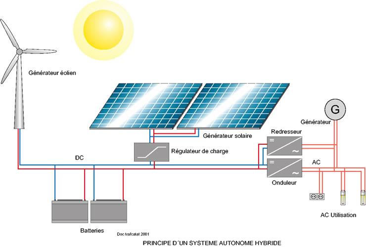 energie hybride solaire eolien energies naturels. Black Bedroom Furniture Sets. Home Design Ideas
