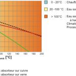 Rendement panneau solaire thermique