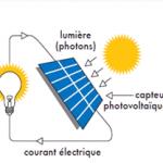 énergie solaire fonctionnement simplifié