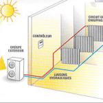 Pompe a chaleur radiateur