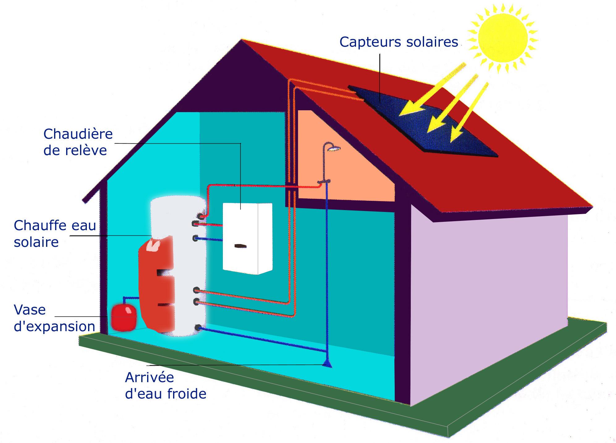 panneau solaire tarif energies naturels. Black Bedroom Furniture Sets. Home Design Ideas
