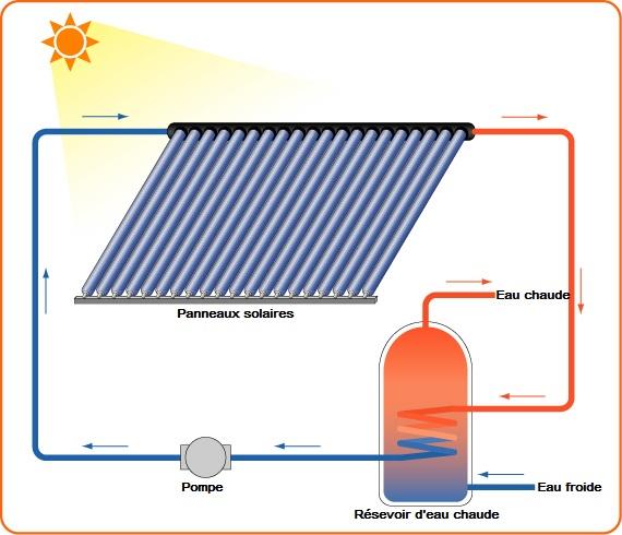 chauffe eau solaire energies naturels. Black Bedroom Furniture Sets. Home Design Ideas