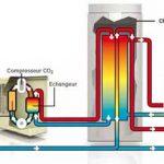 Pompe à chaleur à co2