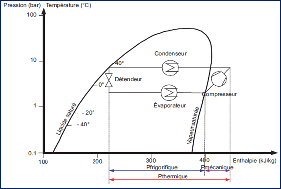 diagramme p h pompe chaleur energies naturels. Black Bedroom Furniture Sets. Home Design Ideas