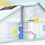 Chauffage a energie solaire