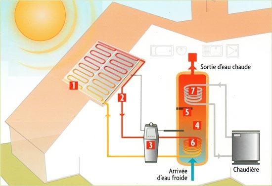 energie solaire thermique energies naturels. Black Bedroom Furniture Sets. Home Design Ideas