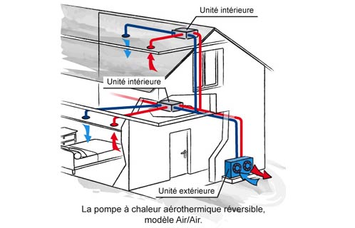 aerothermie air air energies naturels. Black Bedroom Furniture Sets. Home Design Ideas