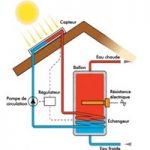 Panneau photovoltaique fonctionnement