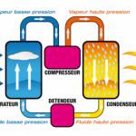 Pompe à chaleur écologique