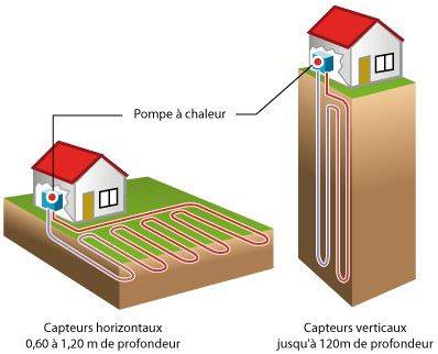 g othermie et pompe chaleur energies naturels. Black Bedroom Furniture Sets. Home Design Ideas