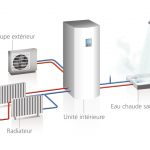 Systeme de chauffage pompe a chaleur