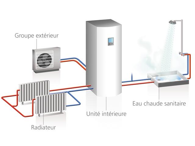 systeme de chauffage pompe a chaleur energies naturels. Black Bedroom Furniture Sets. Home Design Ideas