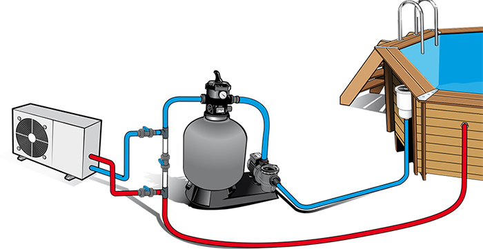 pompe chaleur 30m3 by pass sunbay energies naturels. Black Bedroom Furniture Sets. Home Design Ideas