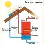 Système panneau solaire photovoltaique