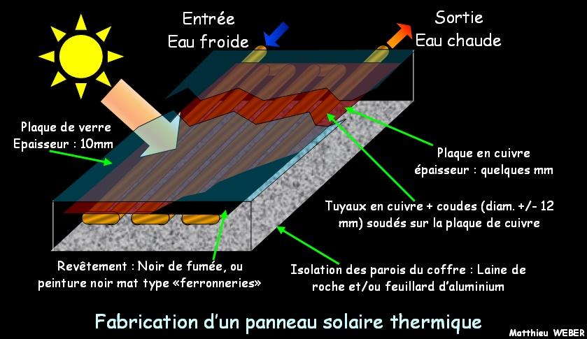 construction panneau solaire energies naturels. Black Bedroom Furniture Sets. Home Design Ideas