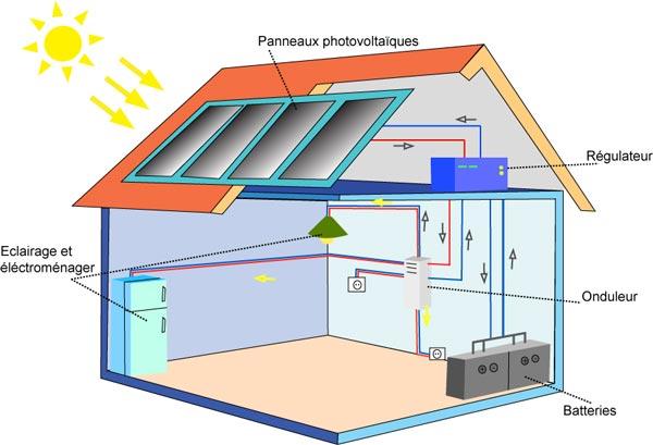panneau solaire voltaique energies naturels. Black Bedroom Furniture Sets. Home Design Ideas